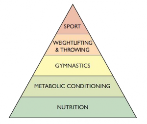 Metodologia CrossFit